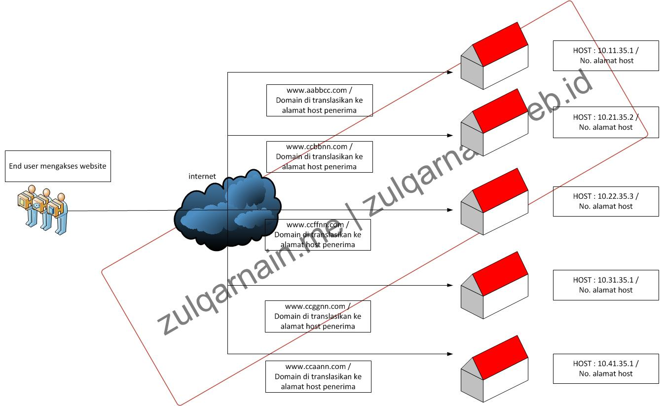 illustrasi domain