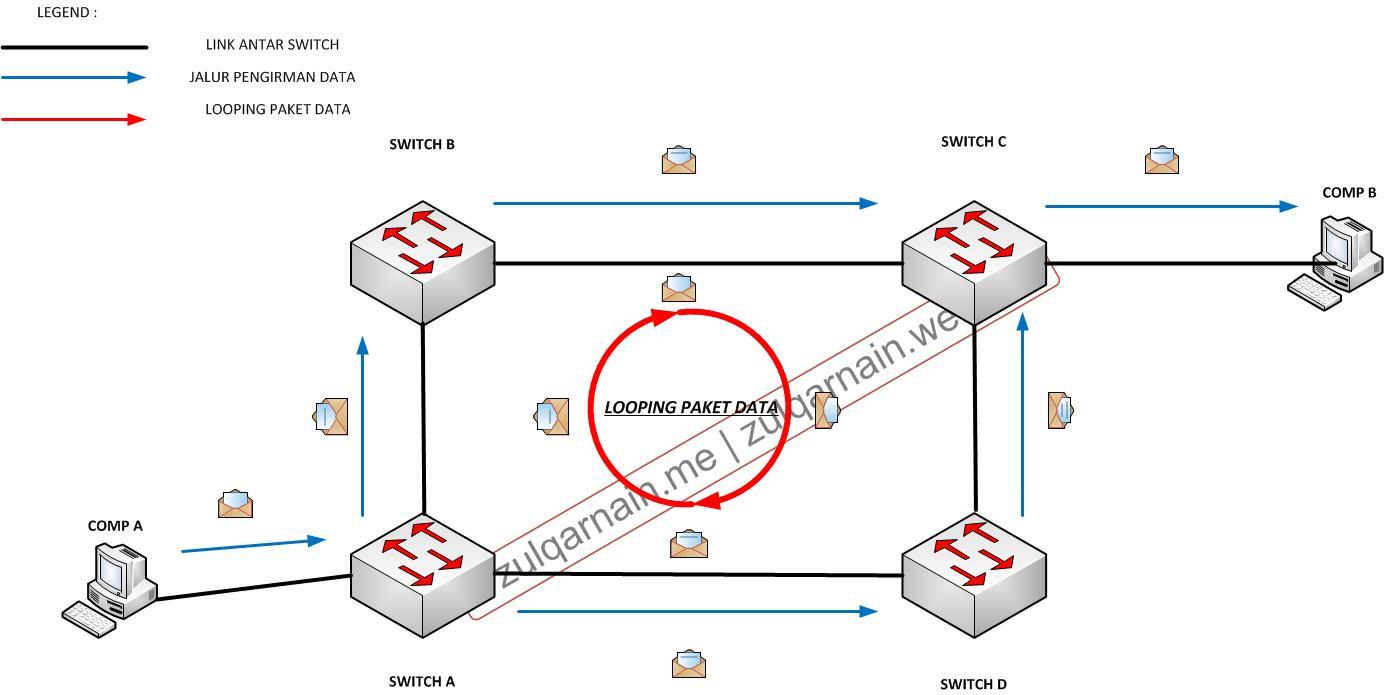 illustrasi looping