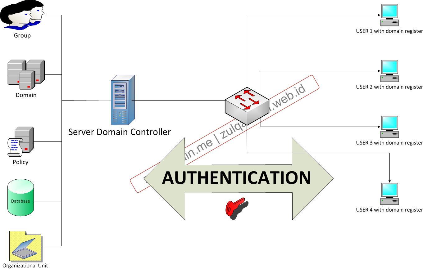 illustrasi server domain