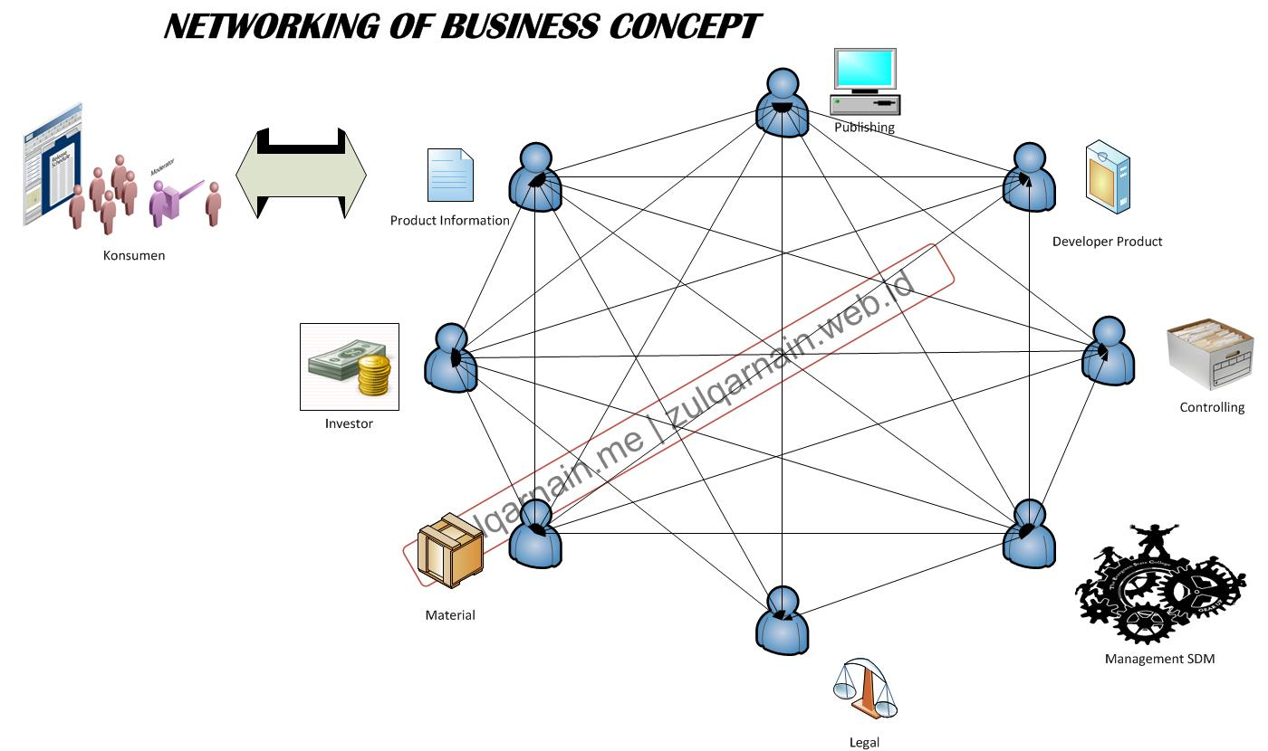 networking of business