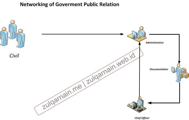 networking of goverment