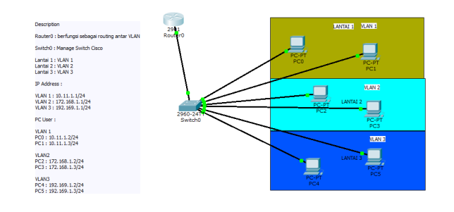 paket tracer inter-vlan+router