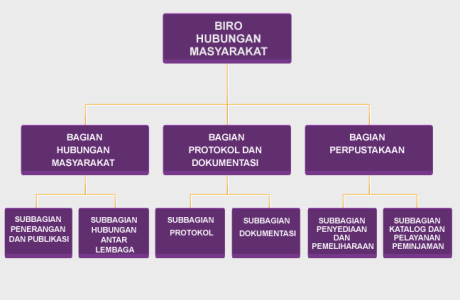struktur organisasi humas